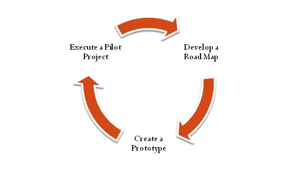 5 tips for a Successful Product Prototype Development
