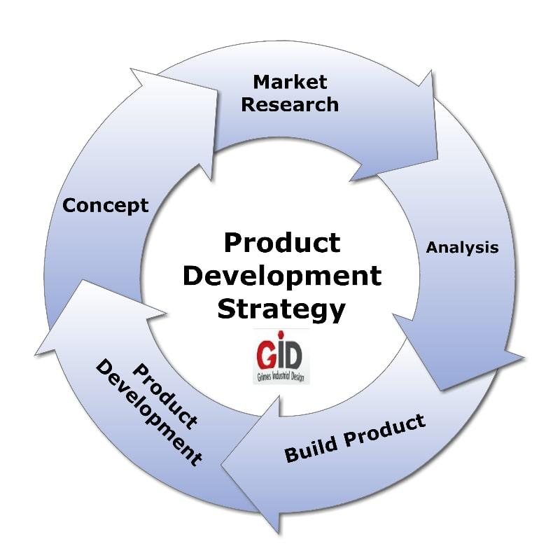 Product Development Strategy by Product Development Company