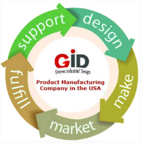 Best Product Design and Manufacturing Company in the USA You Can Count on