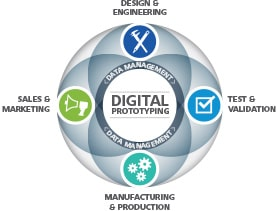 Dear Entrepreneurs, Do You Know To What Extent Your Product Manufacturing Process Is Digitized