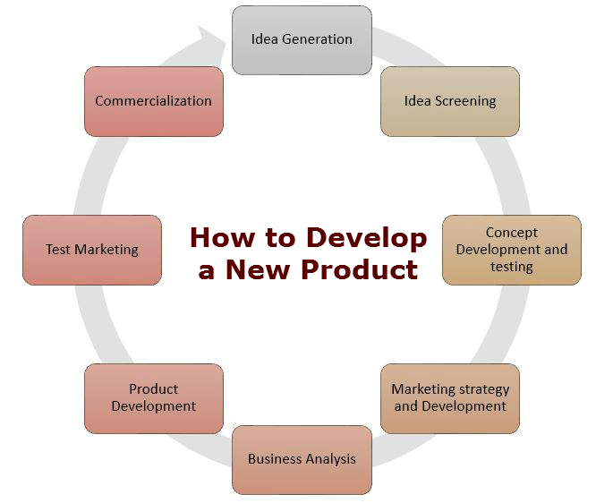 How to Develop a New Product