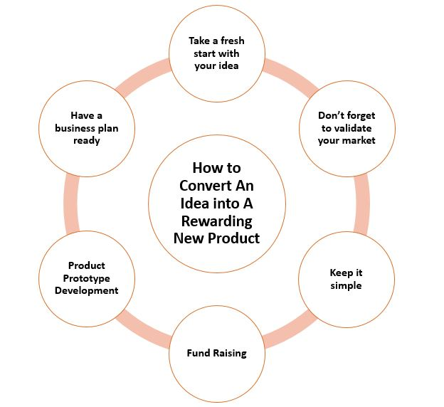 How to Convert An Idea into A Rewarding New Product
