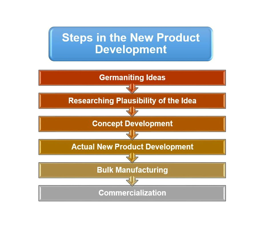 Steps in the New Product Development