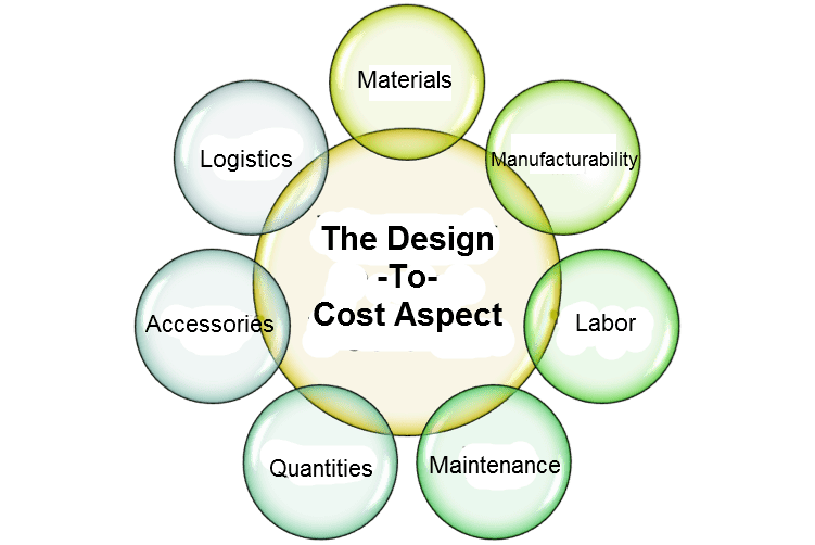 Product Design – The Design-To-Cost Aspect