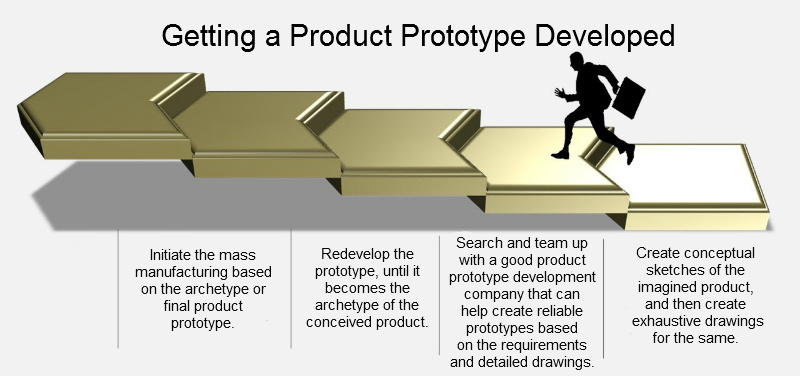 Getting a Product Prototype Developed